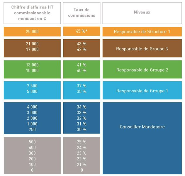 Carriere Et Remuneration Prowin